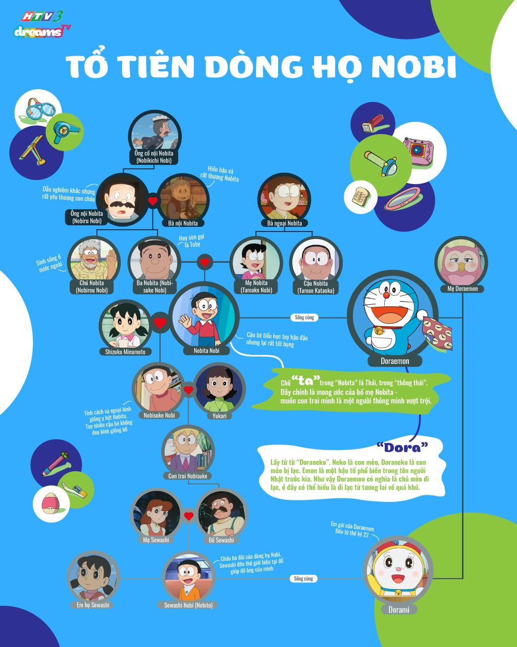 Dòng họ Nobi - Gia đình Nobita