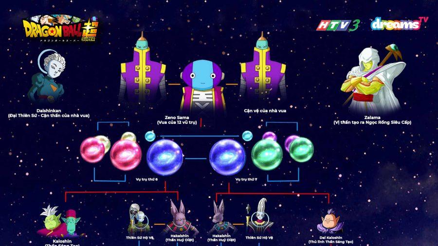 Cẩm nang cấp bậc các vị thần trong 7 Viên Ngọc Rồng Siêu Cấp